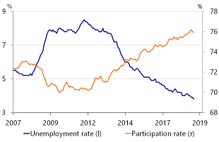 Figure 6: Tighter labor market