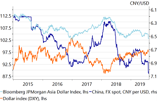Figure 4: Further weakening of CNY would also impact EM FX more broadly