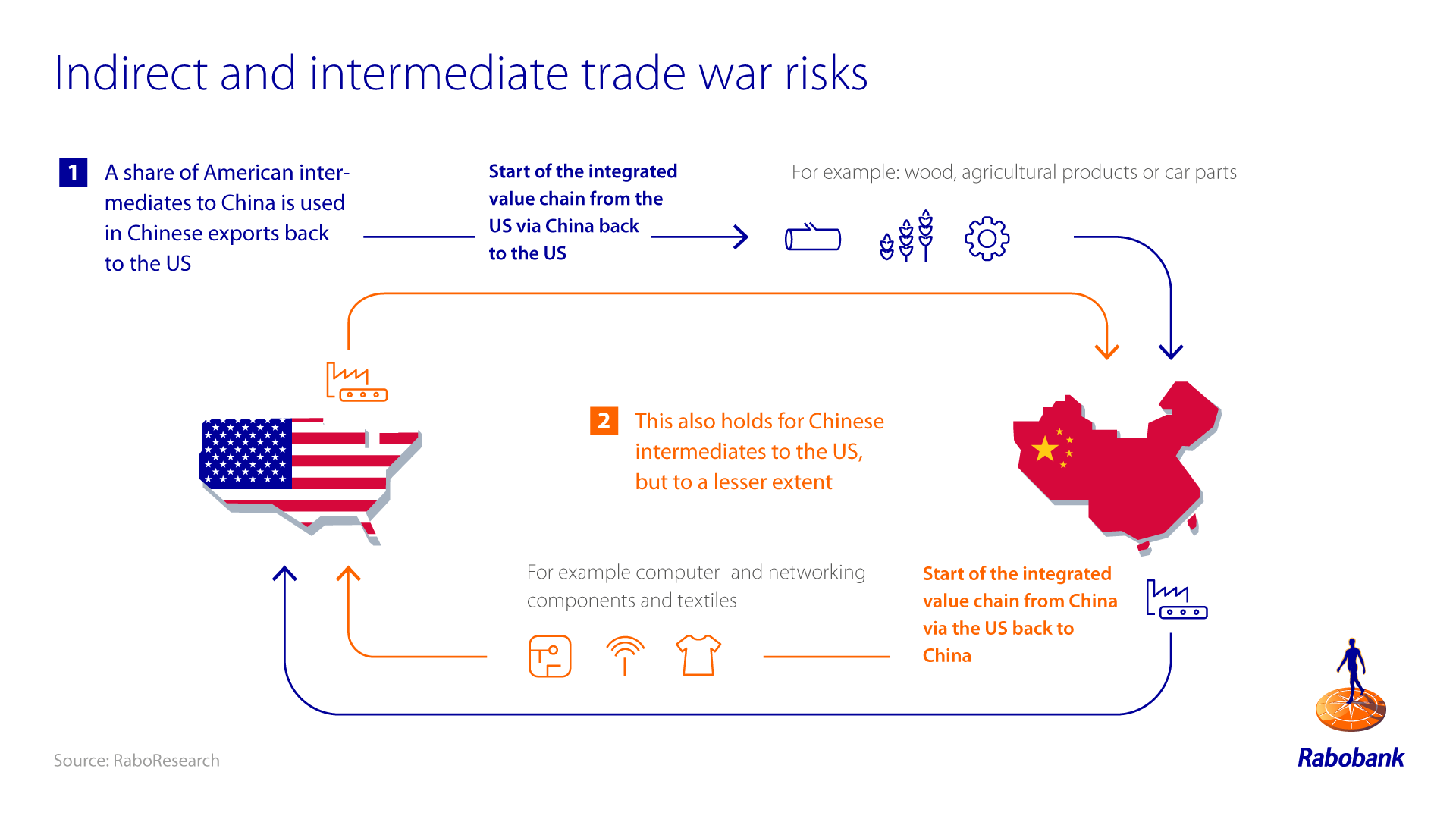 Us China Trade War Which Sectors Are