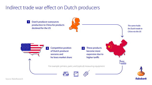 Figure 2: Dutch producers might be caught in the US-China supply chain