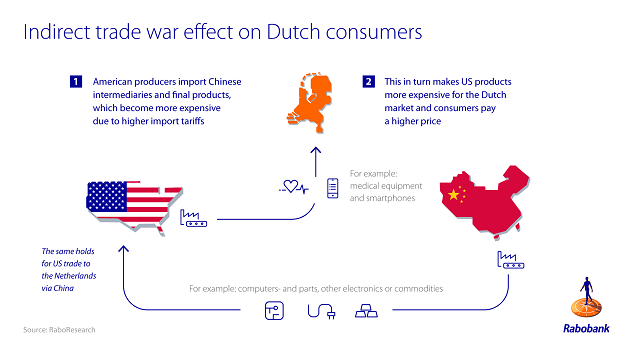 Figure 3: Indirect impact on Dutch consumers