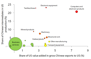 Figure 4: Dependency of US industries on Chinese intermediates