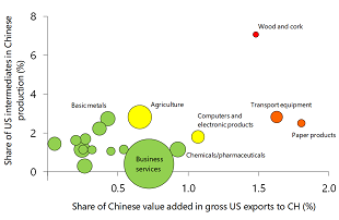 Figure 5: Dependency of Chinese industries on US intermediates