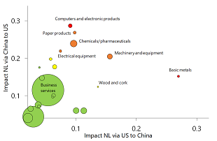 Figure 6: Extent to which Dutch exporters are involved in US-China supply chain