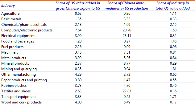 Table B.1: US-China value chain integration (Figure 4)