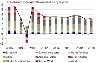 Figure 1: Global growth approaching the recession level of 3%