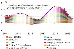 Figure 2: Growth in world trade slows further