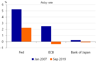 Figure 6: And policy interest rates of major central banks are too
