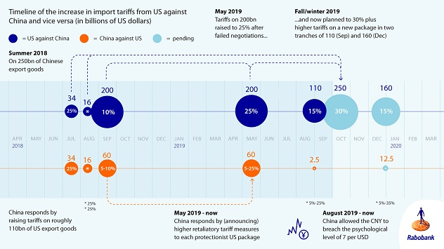 Figure 3: Timeline for the US-China trade war