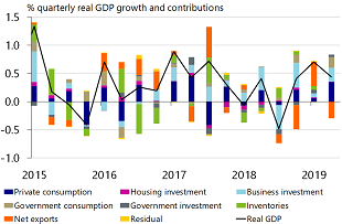 Figure 1: Decent growth in first two quarters of 2019