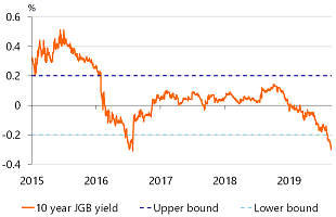 Figure 3: 10 year JGB yield falls below lower bound