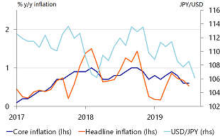 Figure 4: Inflation weak(er), yen strong(er)