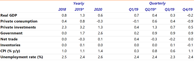 Table 2: Economic forecasts