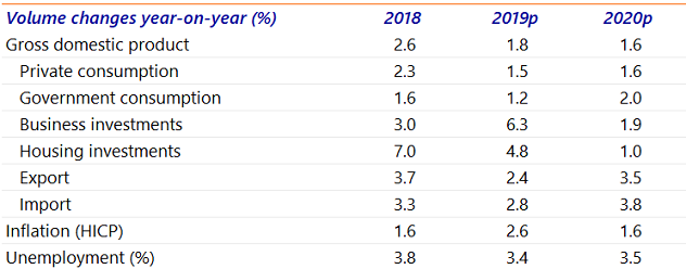 Table 1: Economic forecasts