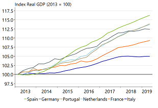 Figure 3: Spain outpaces other eurozone economies in terms of growth