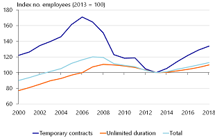 Figure 4: Temporary contracts served as adjustment mechanism during previous crisis