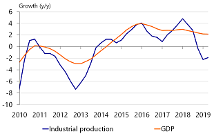Figure 6: Economic growth is weakening gradually; industry suffering in particular