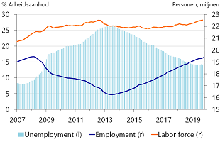 Figure 2: Still many people side lined, despite strong labour market recovery