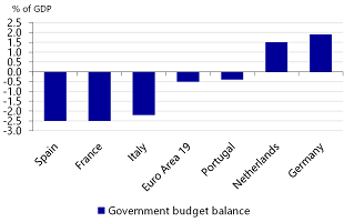 Figure 3: The Spanish and French government run the largest budget deficit in the Eurozone