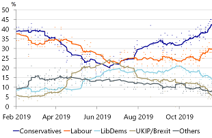 Figure 7: The Conservatives have extended their lead in recent weeks
