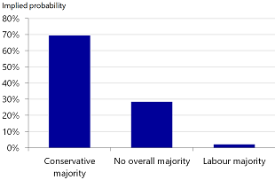 Figure 8: A Tory majority is the most likely scenario at this stage
