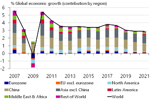 Figure 1: Slowest global growth since the crisis looms