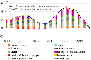 Figure 2: Growth of world trade at the lowest level in nearly 10 years
