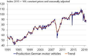 Figure 6: Nearly 20% fall in production in less than 2 years