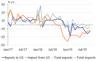 Figure 8: Ongoing weakness in Chinese imports