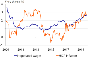 Figure 2: Wage growth gaining pace