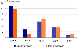 Figure 6: Imports growing quicker than exports