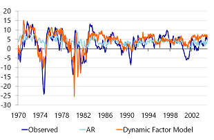 Figure 1a: Backcasts of US Industrial production with an AR- and DFM-model, pre-crisis