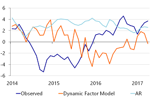 Figure 1b: Backcasts of US Industrial production with an AR- and DFM-model, post-crisis