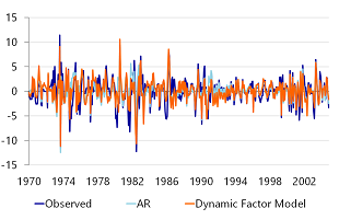Figure 1c: Backcasts of US Consumer price index with an AR- and DFM-model, pre-crisis