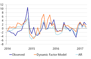 Figure 1d: Backcasts of US Consumer price index with an AR- and DFM-model, post-crisis