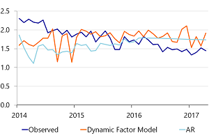 Figure 1f: Backcasts of US Employment with an AR- and DFM-model, post-crisis