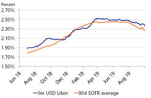 Figure 1: 90d SOFR average compared to 3m LIBOR