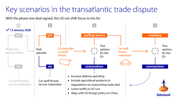 Figure 2: With the phase one deal signed, the US can shift focus to the EU