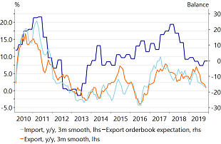 Figure 5: Both exports and imports are stalling