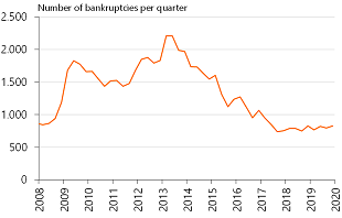 Figure 2: Number of bankruptcies slowly on the rise