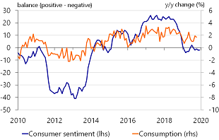 Figure 3: Consumption stays on track