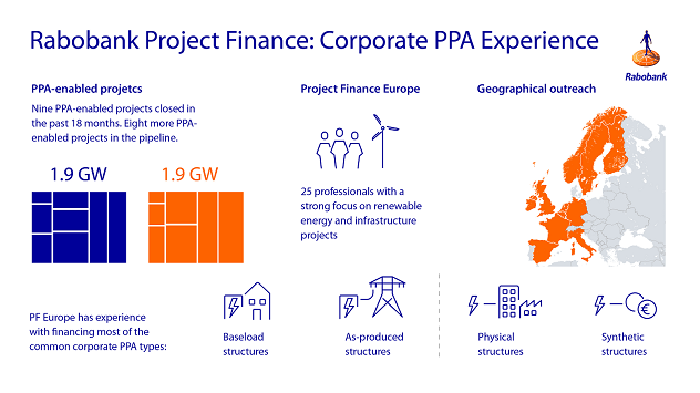 Figure 1: Rabobank's corporate PPA Experience in Europe