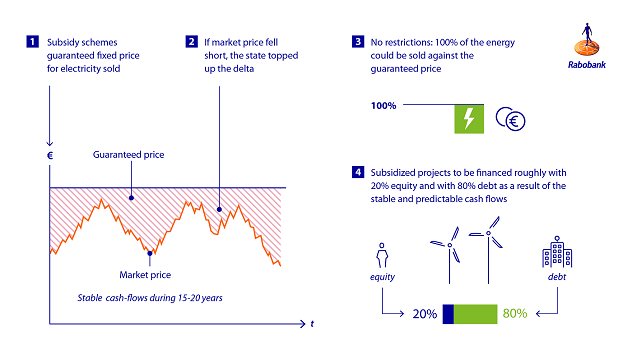 Figure 2: Subsidy regimes and their effect on project finance for renewable energy projects