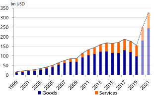 Figure 1: US goods and services exports to China: realistic?