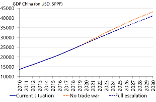 Figure 4: China misses out on 5% of GDP growth in case of full escalation…