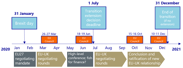 Figure 1: Key Brexit-dates in 2020