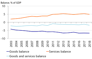 Figure 4: Unlike goods trade, the UK is still a net exporter of services