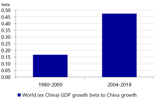 Figure 2: Global growth is more sensitive to China's growth