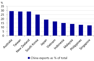 Figure 4: China matters to Asia (and everyone) for exports