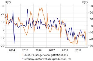 Figure 5: German car output was still sliding in December